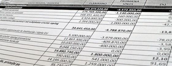 Grad poreznom reformom gubi 10% proračuna